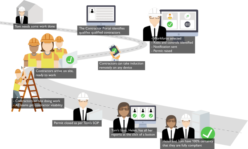 contractor compliance software